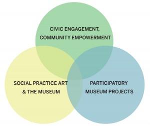 Social Practice venn-diagram